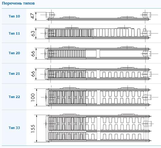 Типы стальных панельных радиаторов — ТеплоДвор СПб ☎ +7(812) 414-36-00