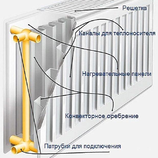 Купить стальные панельные радиаторы недорого — ТеплоДвор СПб ☎ +7(812) 414-36-00